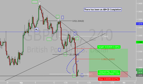 GBPUSD: GBPUSD Long AB=CD Completion