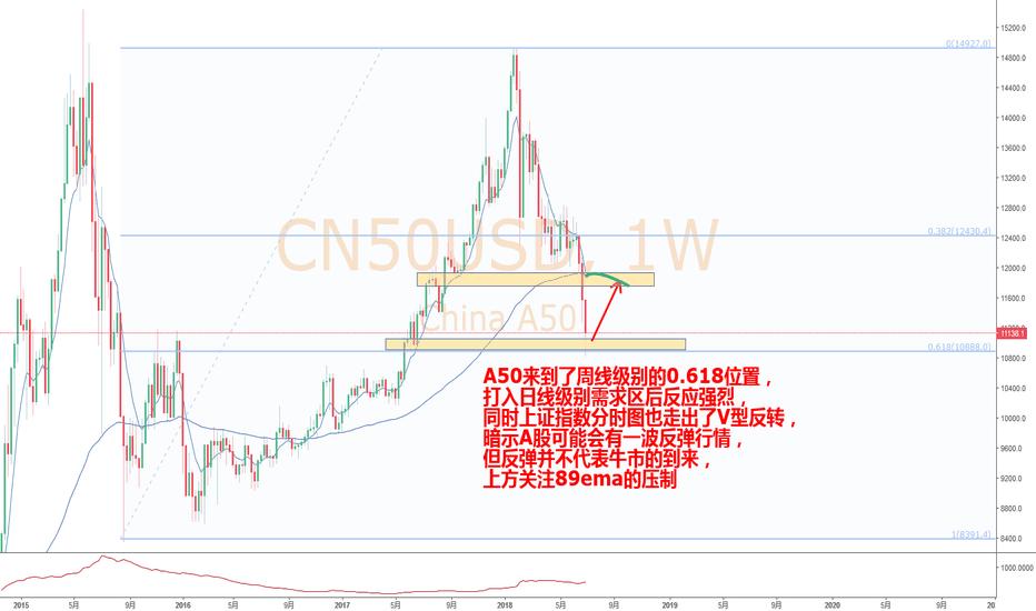 CN50USD: A股跌跌不休,A50周线级别0.618,大盘料将迎来一波反弹