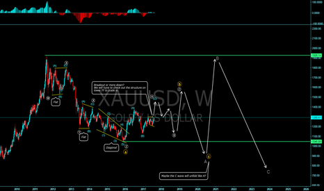 XAUUSD: GOLD long term corrective structure.