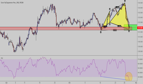 EURJPY: Cypher pattern completo H4