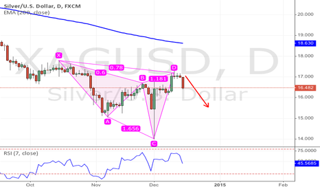 XAGUSD: Bearish Cypher on Daily