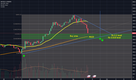 XBTUSD: BTC/USD Possible re-entry level EVEN trend is BEARISH!