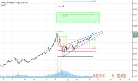 XBTUSD: BTC rising wedge upward breakout 3100+ targets on.