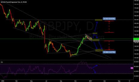 GBPJPY: Levels analysis