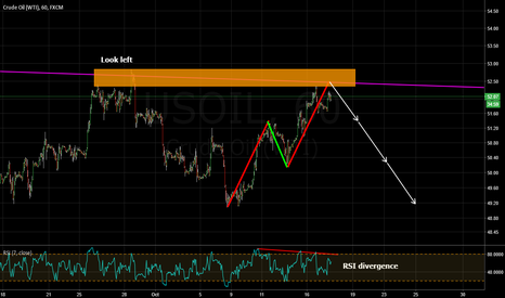 USOIL: bearish abcd, major trendline, structure and rsi divergence