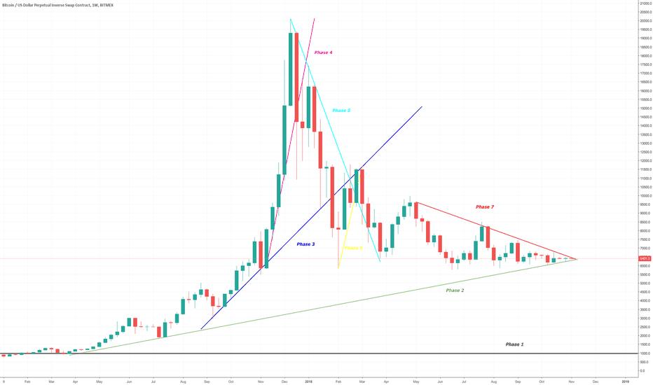 XBTUSD: Bitcoin Daily Update (day 247)
