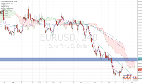 EURUSD: EURUSD and EURGBP shorts
