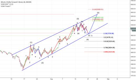 BTCUSD1W: BTC Elliot Wave Analysis