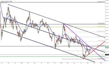 XAUUSD: Gold running into channel resistance