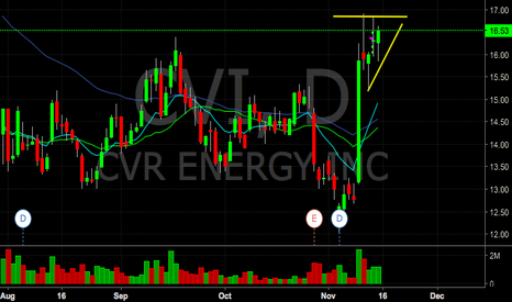 CVI: CVI flag, watching for the breakout