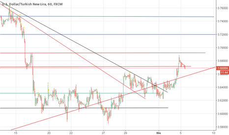 USDTRY: USD TRY SON TAKE PROFİT YAPILDI.