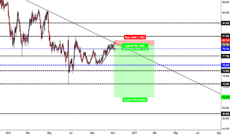 AUDJPY: long term tl bounce