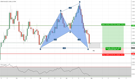 GBPUSD: GBPUSD - Potential Shark Pattern on Daily Chart