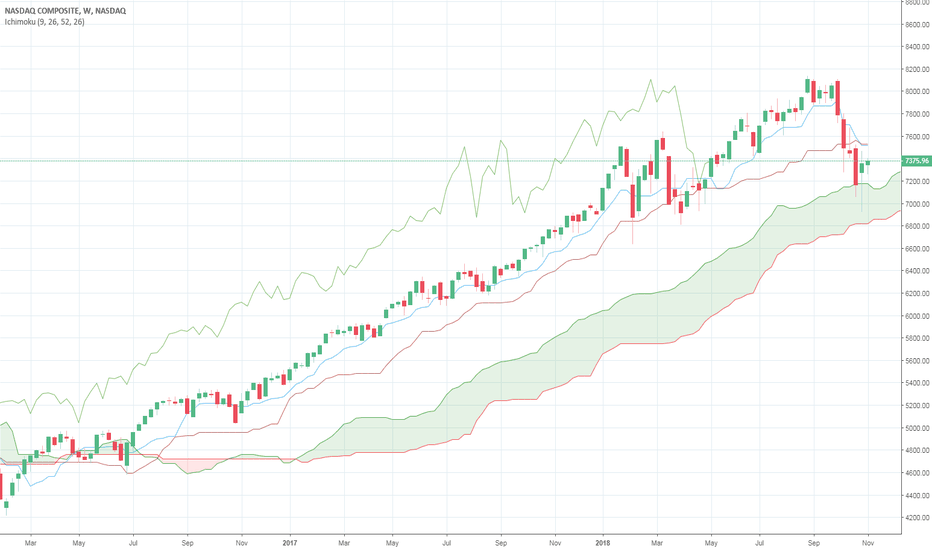 IXIC: NASDAQ: Looking to get back in the waters...