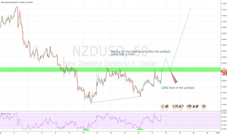 NZDUSD: NZDUSD LONG after the breakout and pullback