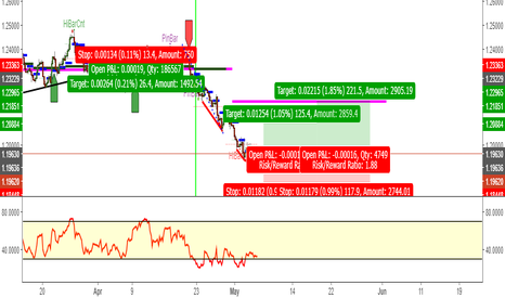 EURUSD: Bullish Eur/Usd 4hr
