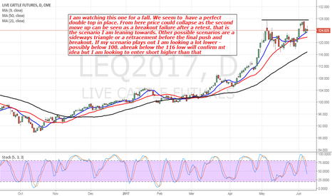 LEQ2017: Live Cattle: I Am Looking For A Downmove