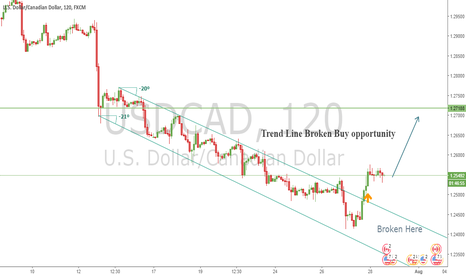 USDCAD: USD/CAD POTENTIAL BULLISH PATTERN