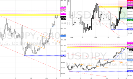 USDJPY: USDJPY - Supply so we look for it to take a breather