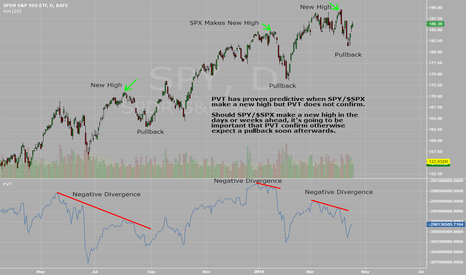 SPY: SPY/$SPX Daily with PVT: 04/17/2014