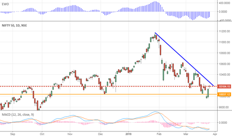 NIFTY: NIFTY- Odds moving in favor of Bulls ?