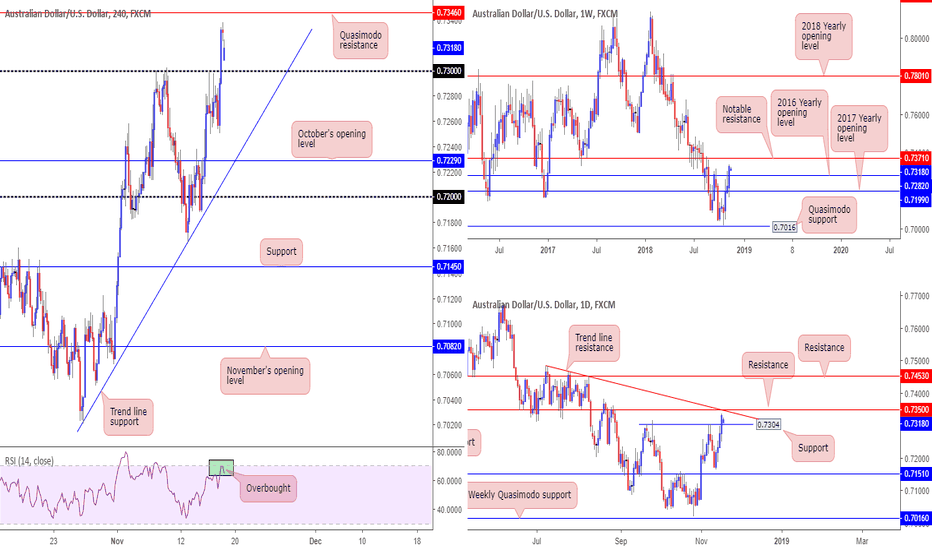 AUDUSD: 0.7350 eyed as possible resistance, traders...
