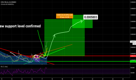ICXBTC: ICX/BTC BINANCE - NEW SUPPORT LEVEL CONFIRMED, GO SHORT