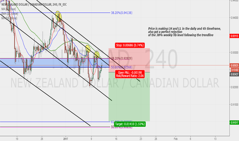 NZDCAD: NZDCAD possile sell swing!!!