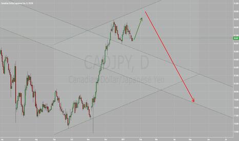 CADJPY: CADJPY last top on its way down