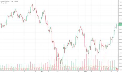 BCOUSD: ราคาน้ำมันดิบเบรนท์ปรับตัวขึ้น 2% เมื่อเทรดในวันอังคาร