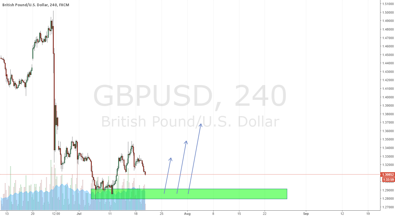 GBPUSD Long