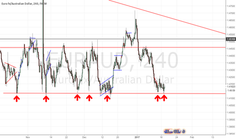 EURAUD: EURAUD,THIS SUPPORT WILL ONLY HOLD FOR SO LONG