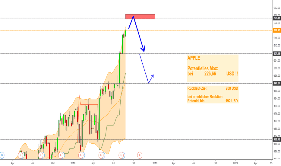 AAPL: Apple - Finale bei 226,66 USD ?