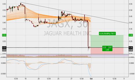 JAGX: Juguar Health Inc. Long Entry @ $0.20
