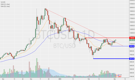 BTCUSD: Bitcoin getting ready to test key level!