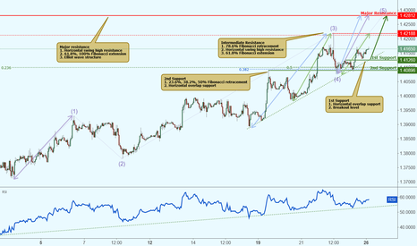 GBPUSD: GBPUSD approaching support, potential rise!