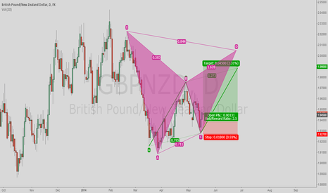 GBPNZD: XABCD Pattern