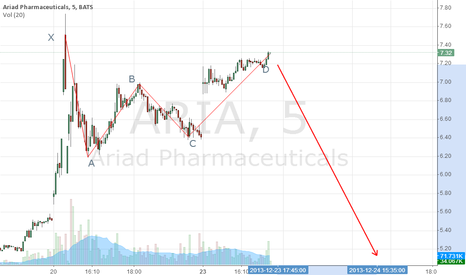 ARIA: Bearish crab