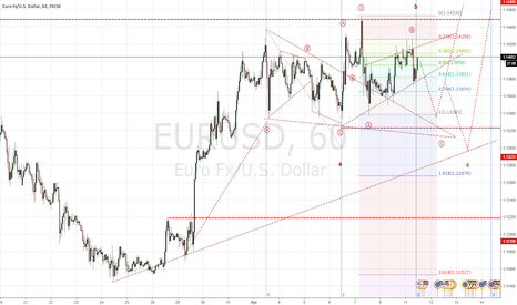 EURUSD: Ranging and Correction for now but trend can to go up one more