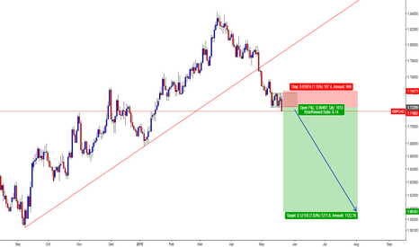 GBPCAD: GBPCAD / Daily / Rectangle