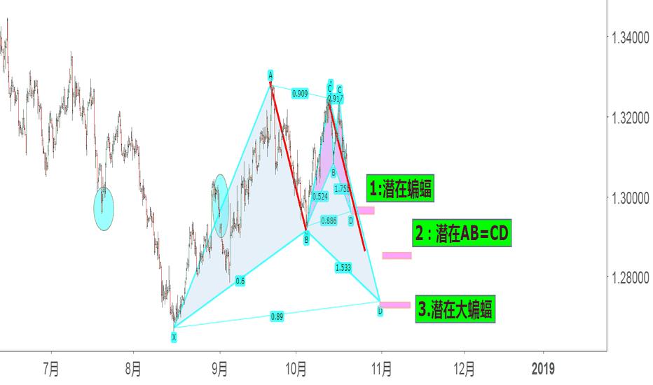 GBPUSD: 疯子猜想:英镑接下来关键的谐波形态