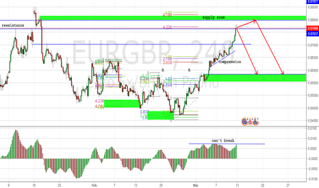 EURGBP: fresh supply