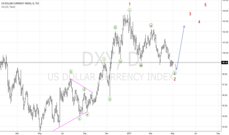 DXY: DXY aiming for Bull