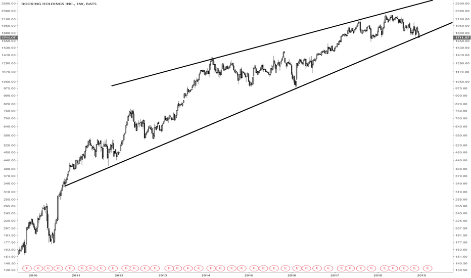 BKNG: BKNG on support of 8 year bearish rising wedge