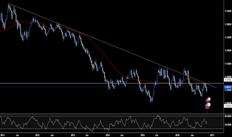 AUDNZD: AUDNZD - Long-Term Perspective