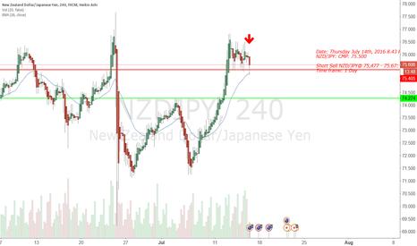 NZDJPY: NZD/JPY Short Sell