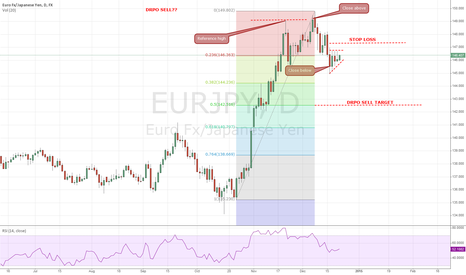EURJPY: Double- REPO SELL pattern recognised
