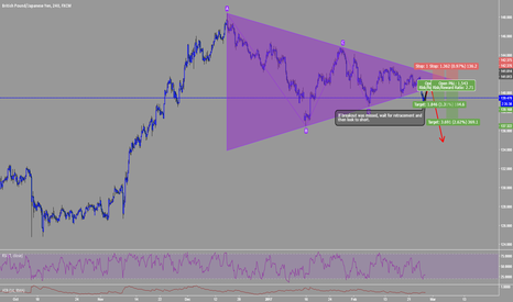GBPJPY: Are We Breaking Out?