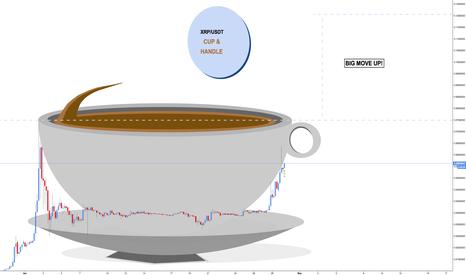 XRPUSDT: Ripple - Cup and Handle