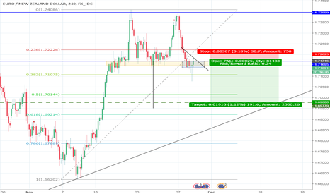 EURNZD: good drop for profit